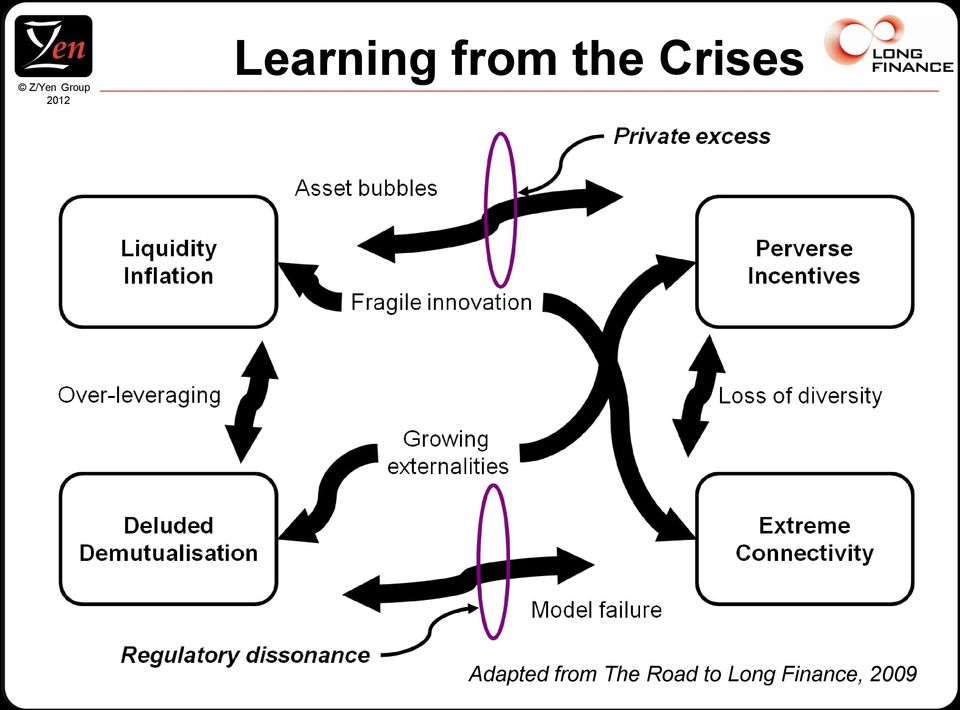 Crises Adapted from