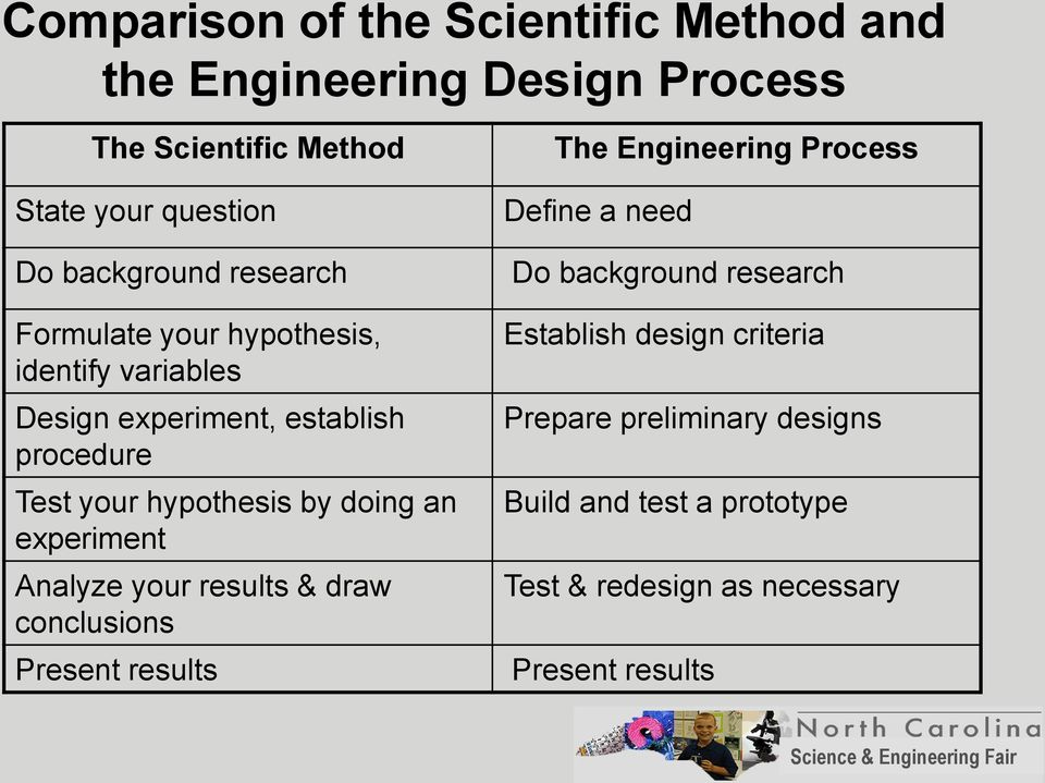 experiment Analyze your results & draw conclusions Present results The Engineering Process Define a need Do background