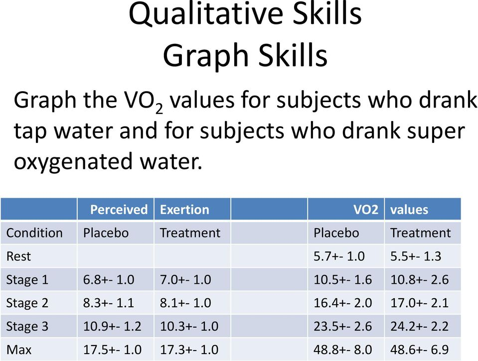 Perceived Exertion VO2 values Condition Placebo Treatment Placebo Treatment Rest 5.7+- 1.0 5.5+- 1.