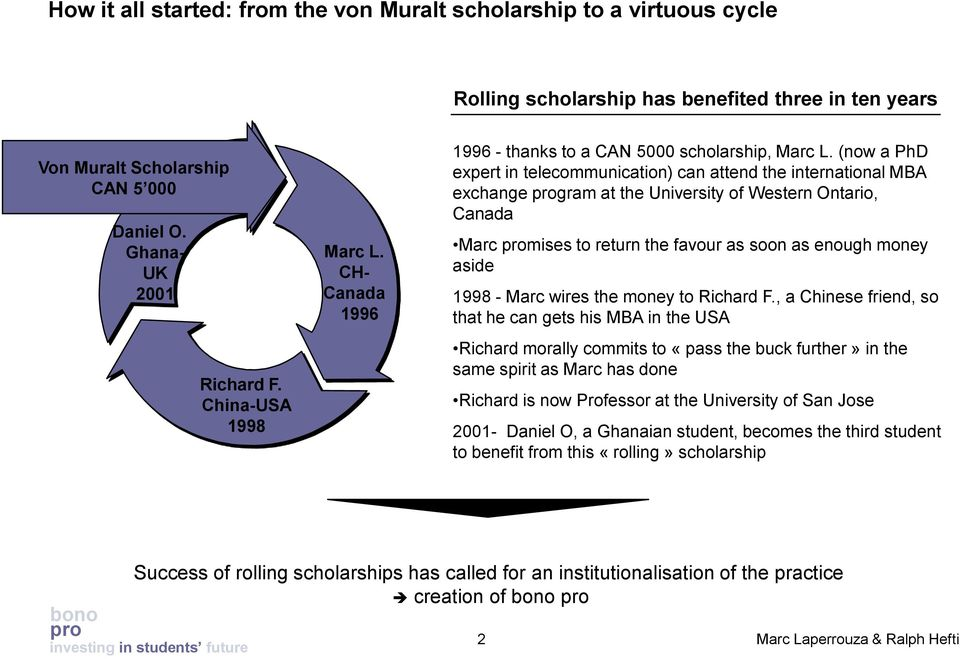 (now a PhD expert in telecommunication) can attend the international MBA exchange gram at the University of Western Ontario, Canada Marc mises to return the favour as soon as enough money aside 1998
