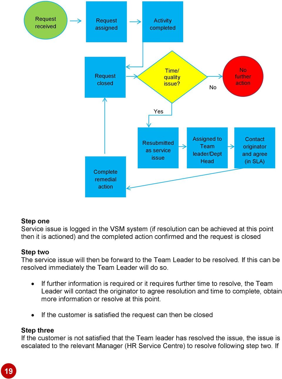 system (if resolution can be achieved at this point then it is actioned) and the completed action confirmed and the request is closed Step two The service issue will then be forward to the Leader to