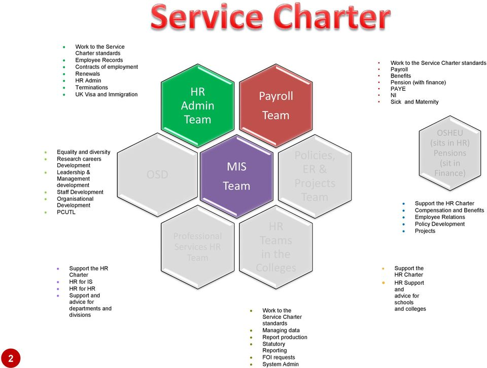 Services HR MIS Payroll HR s in the Colleges Work to the Service Charter standards Managing data Report production Statutory Reporting FOI requests System Admin Policies, ER & Projects Work to the