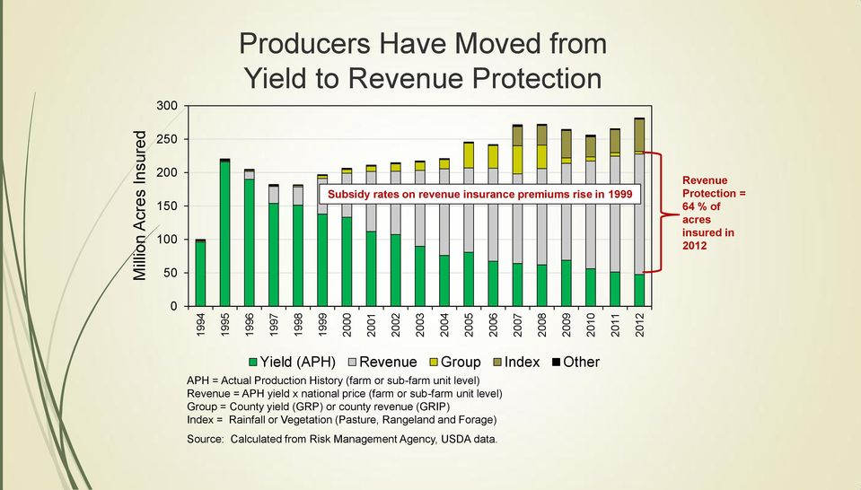 Revenue Group Index Other APH = Actual Production History (farm or sub-farm unit level) Revenue = APH yield x national price (farm or sub-farm unit level) Group