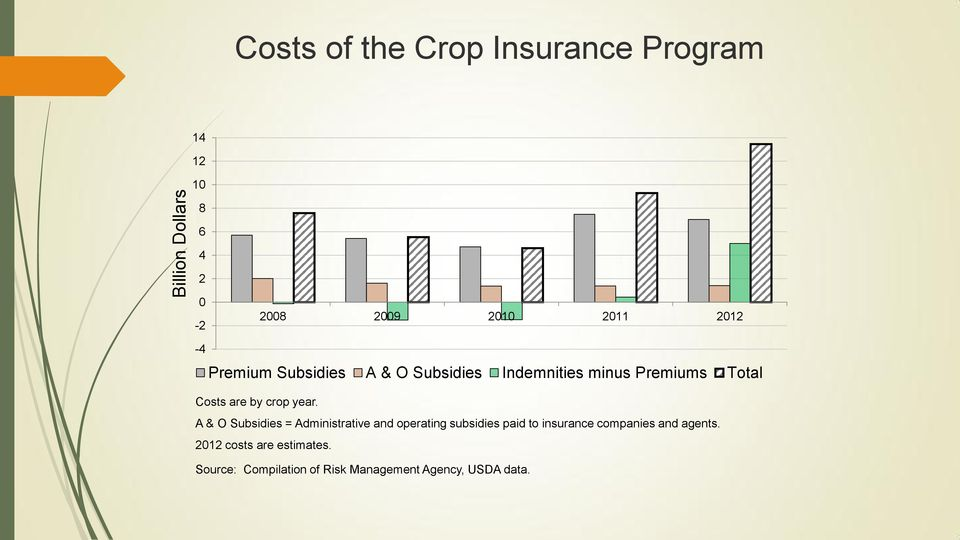year. A & O Subsidies = Administrative and operating subsidies paid to insurance companies