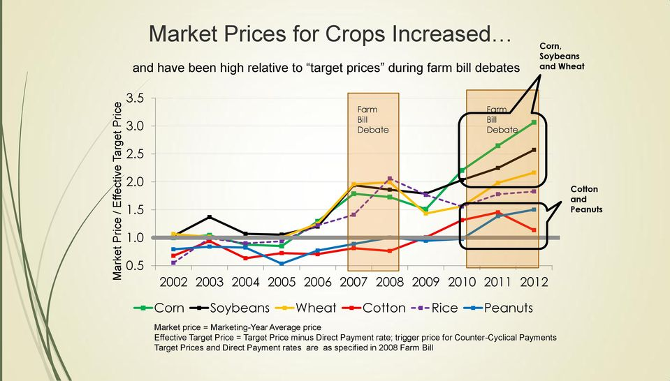5 2002 2003 2004 2005 2006 2007 2008 2009 2010 2011 2012 Corn Soybeans Wheat Cotton Rice Peanuts Market price = Marketing-Year Average price