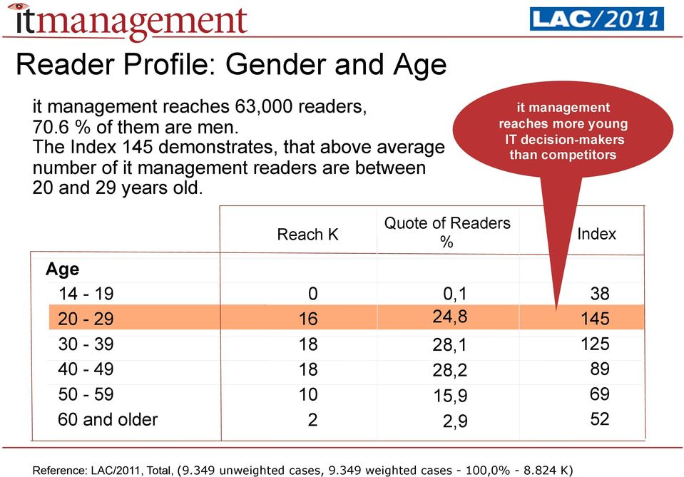 it management reaches more young IT decision-makers than competitors Reach K Quote of Readers % Age 14-19 0 0,1 20-29 16 24,8