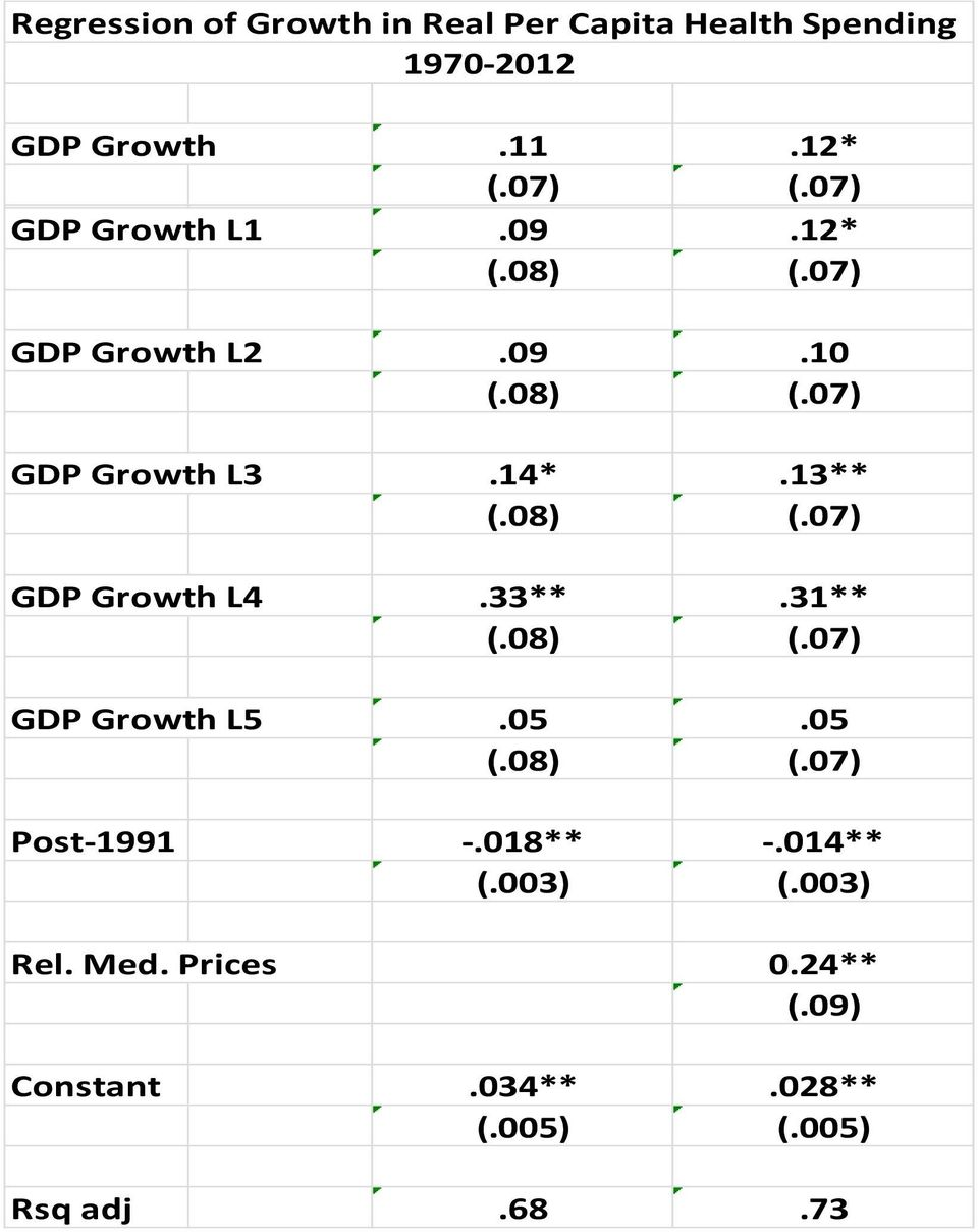 08) (.07) GDP Growth L4.33**.31** (.08) (.07) GDP Growth L5.05.05 (.08) (.07) Post-1991 -.