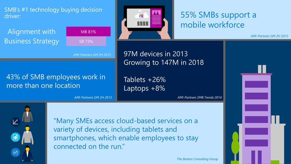 Laptops +8% AMI-Partners GM 2H 2013 AMI-Partners SMB Trends 2014 Many SMEs access cloud-based services on a variety of