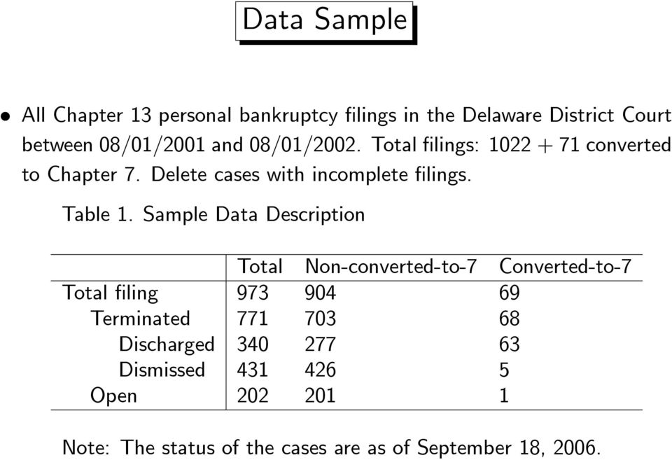 Sample Data Description Total Non-converted-to-7 Converted-to-7 Total filing 973 904 69 Terminated 771 703 68