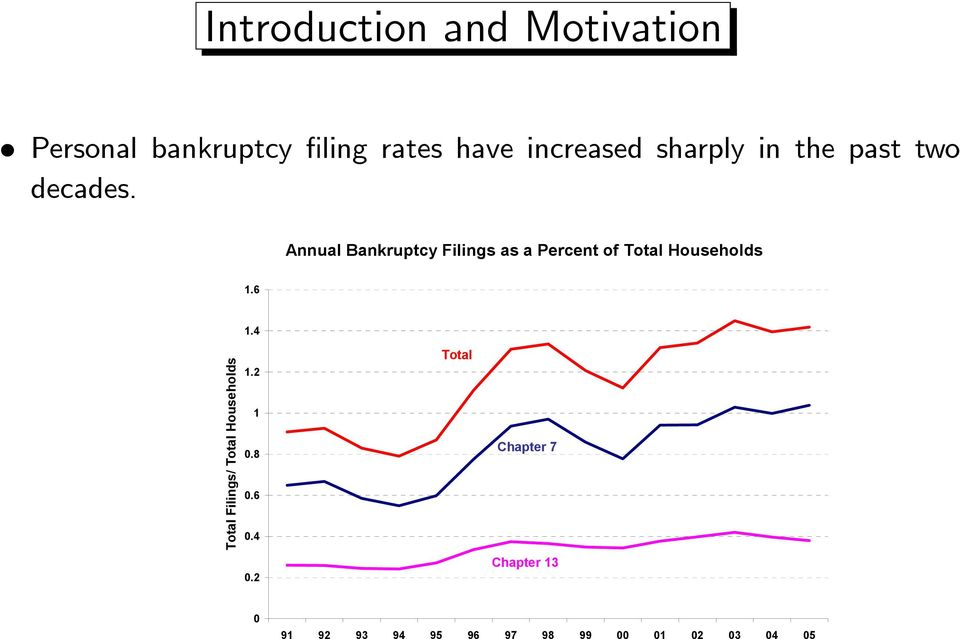 Annual Bankruptcy Filings as a Percent of Total Households 1.6 1.