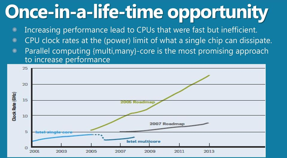 CPU clock rates at the (power) limit of what a single chip