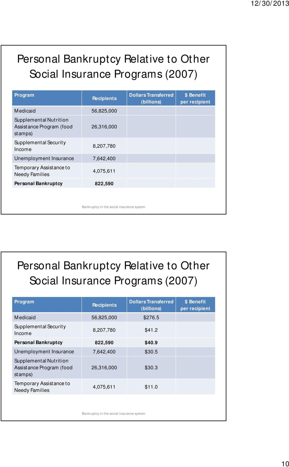 the social insurance system Personal Bankruptcy Relative to Other Social Insurance Programs (2007) Program Recipients Dollars Transferred (billions) Medicaid 56,825,000 $276.