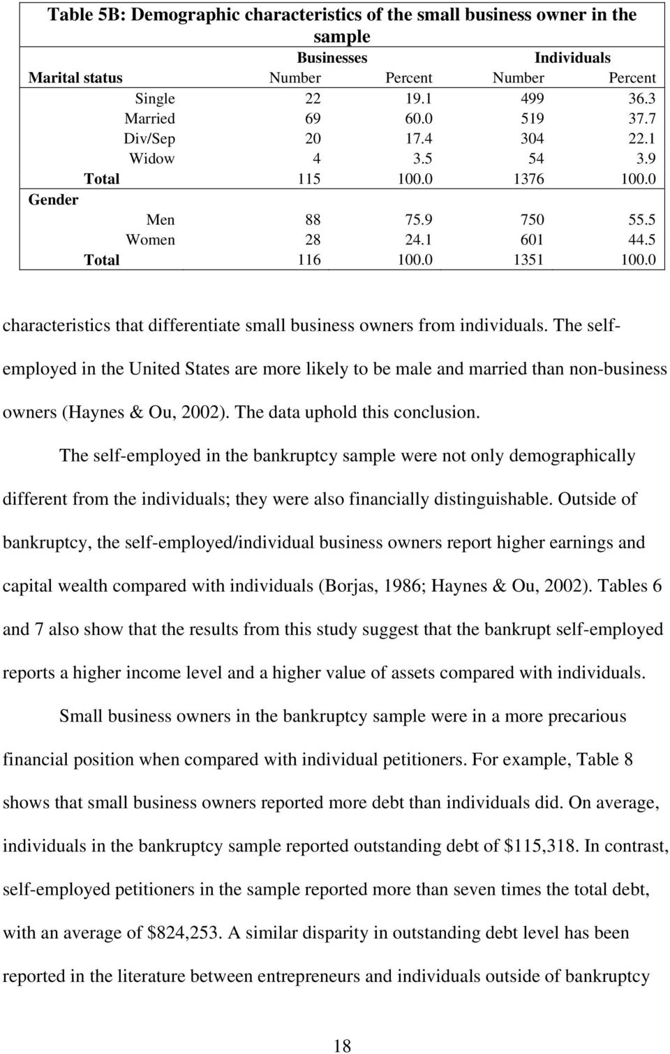 0 characteristics that differentiate small business owners from individuals. The selfemployed in the United States are more likely to be male and married than non-business owners (Haynes & Ou, 2002).