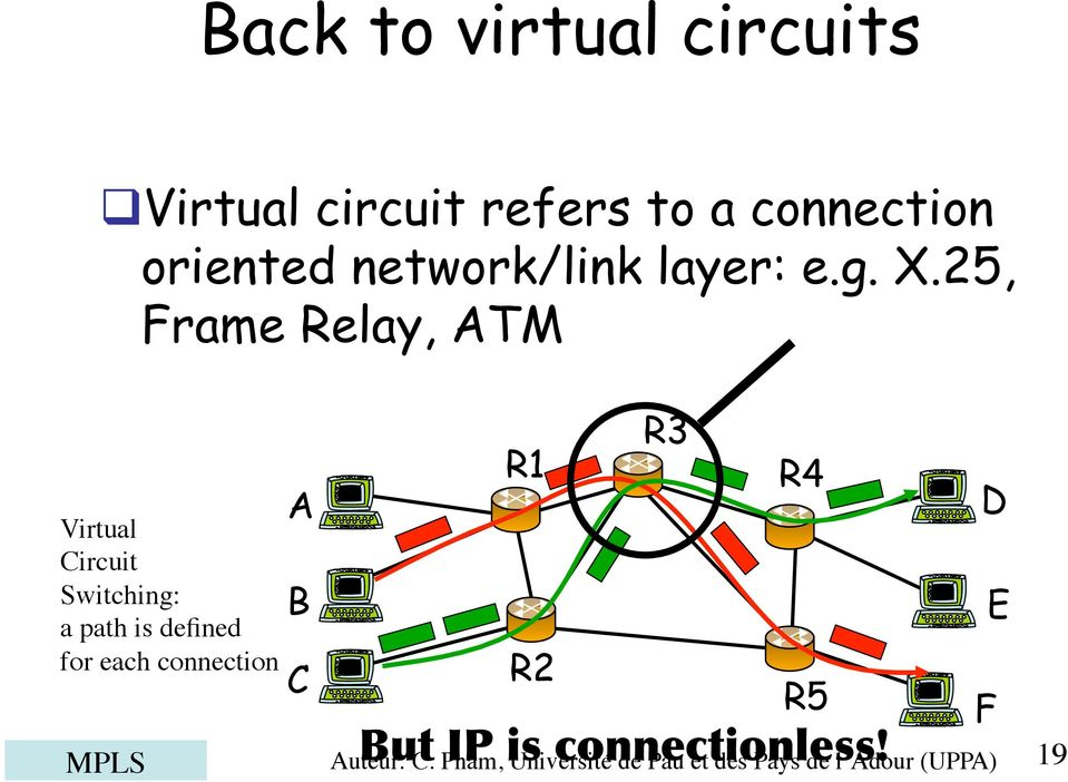 25, Frame Relay, ATM Virtual Circuit Switching: a path is