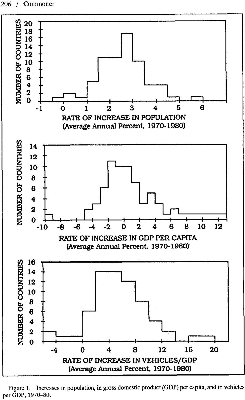 VEHICLES/GDP [Average Annual Percent, 197-198) Figure 1.