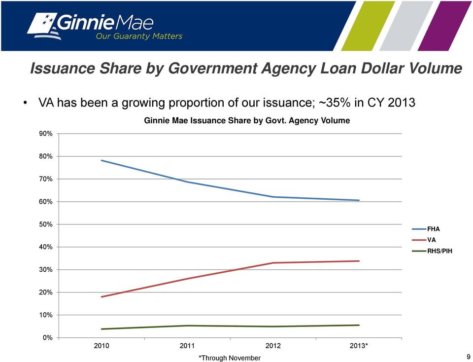 Ginnie Mae Issuance Share by Govt.
