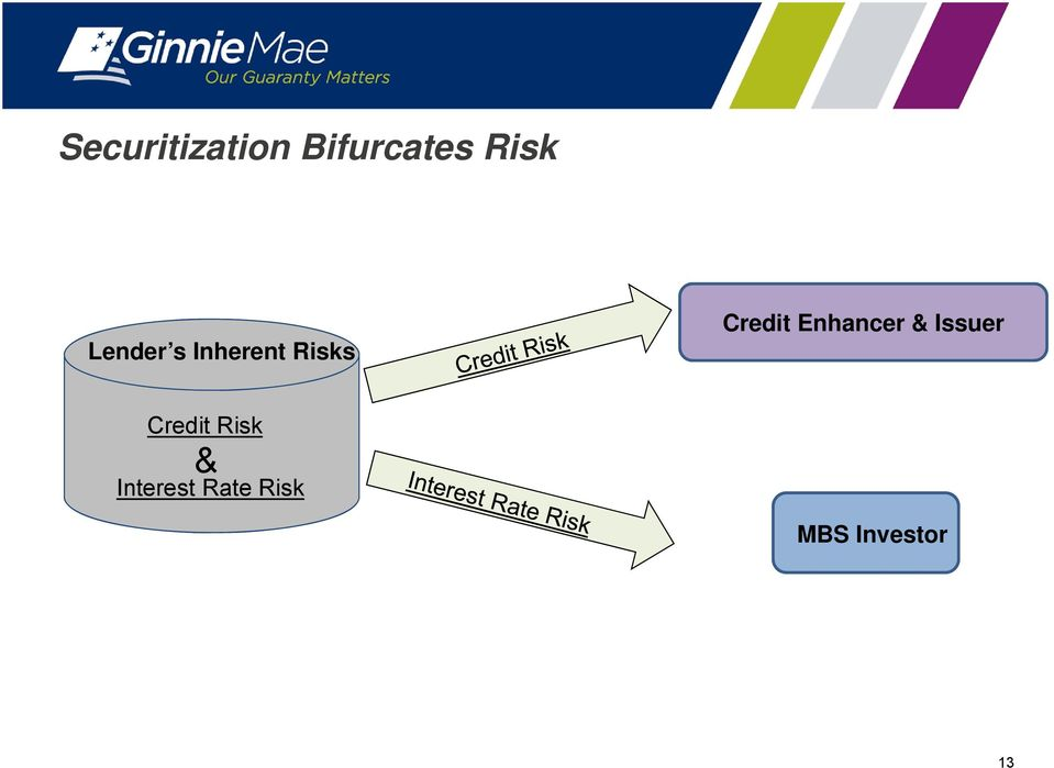 Enhancer & Issuer Credit Risk &