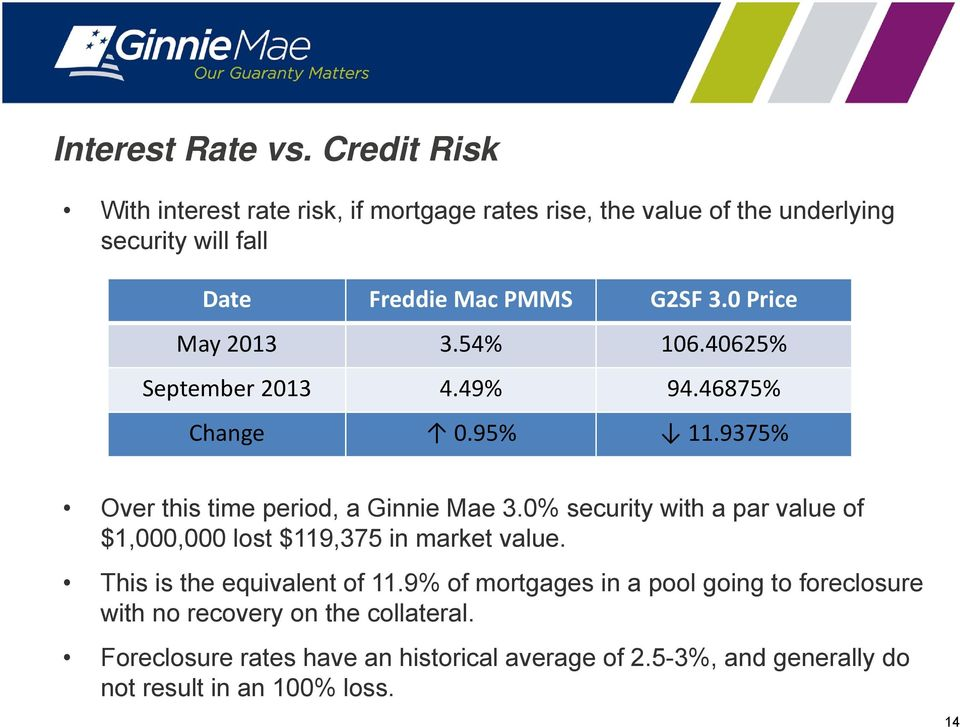 0 Price May 2013 3.54% 106.40625% September 2013 4.49% 94.46875% Change 0.95% 11.9375% Over this time period, a Ginnie Mae 3.