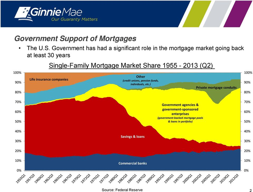 Government has had a significant role in the mortgage market going back at least 30 years Single-Family Mortgage Market Share 1955-2013