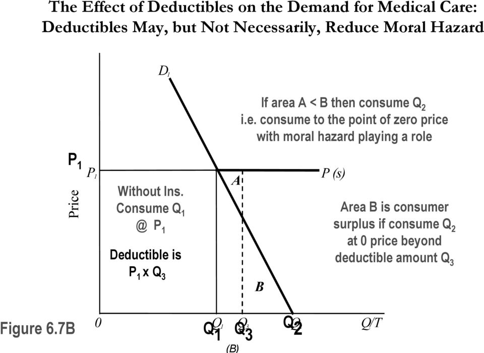 A < B then consume Q 2 i.e. consume to the point of zero price with moral hazard playing a role P 1 Price P 1 Without Ins.