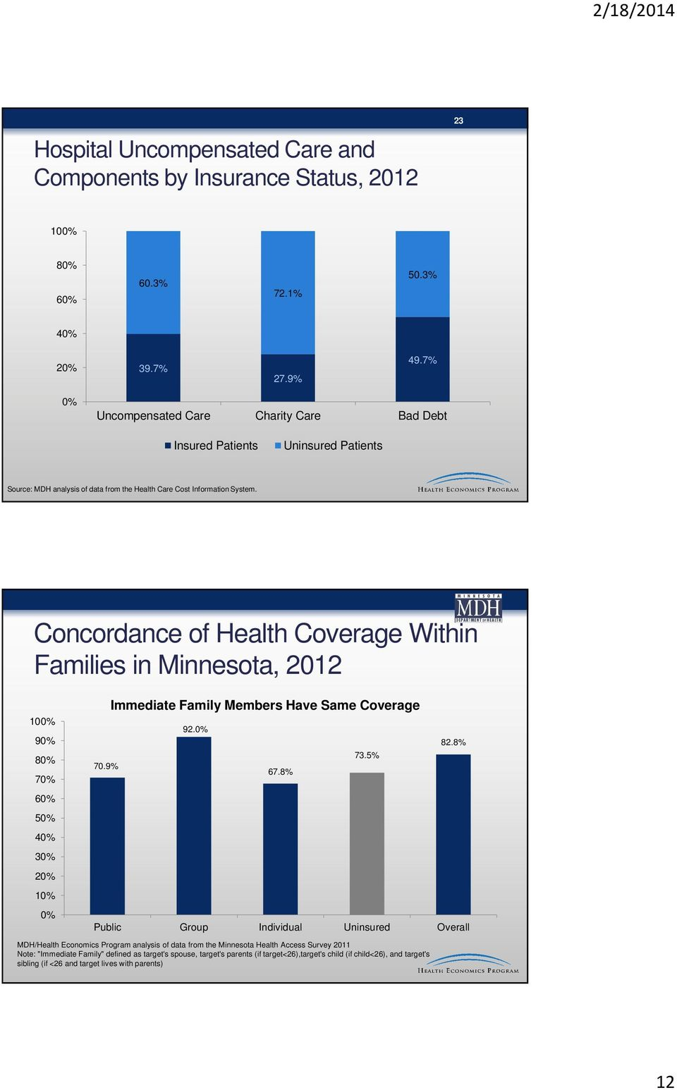 Concordance of Health Coverage Within Families in Minnesota, 2012 10 9 8 7 6 5 4 3 2 1 70.9% Immediate Family Members Have Same Coverage 92. 67.8% 73.5% 82.