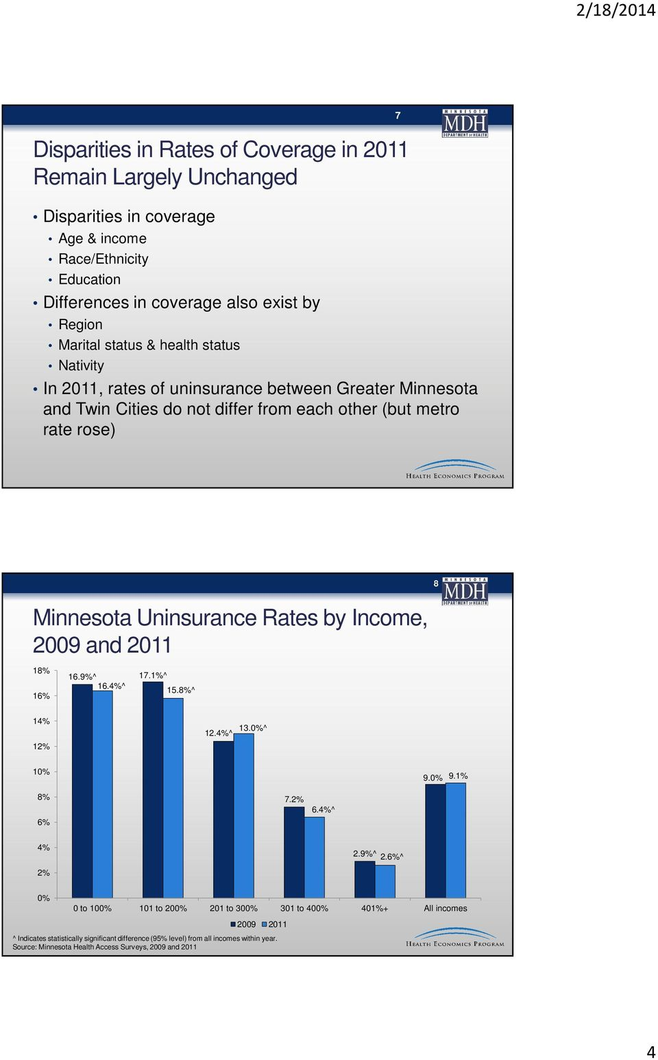Minnesota Uninsurance Rates by Income, 2009 and 2011 18% 16% 16.9%^ 16.4%^ 17.1%^ 15.8%^ 14% 12% 12.4%^ 13.^ 1 9. 9.1% 8% 6% 7.2% 6.4%^ 4% 2.9%^ 2.