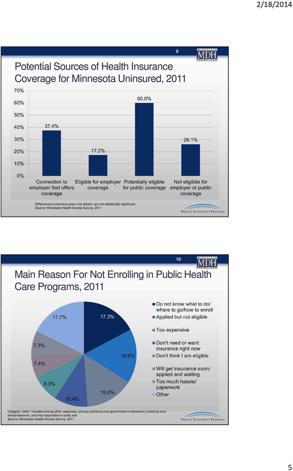 Source: Minnesota Health Access Survey, 2011 Main Reason For Not Enrolling in Public Health Care Programs, 2011 10