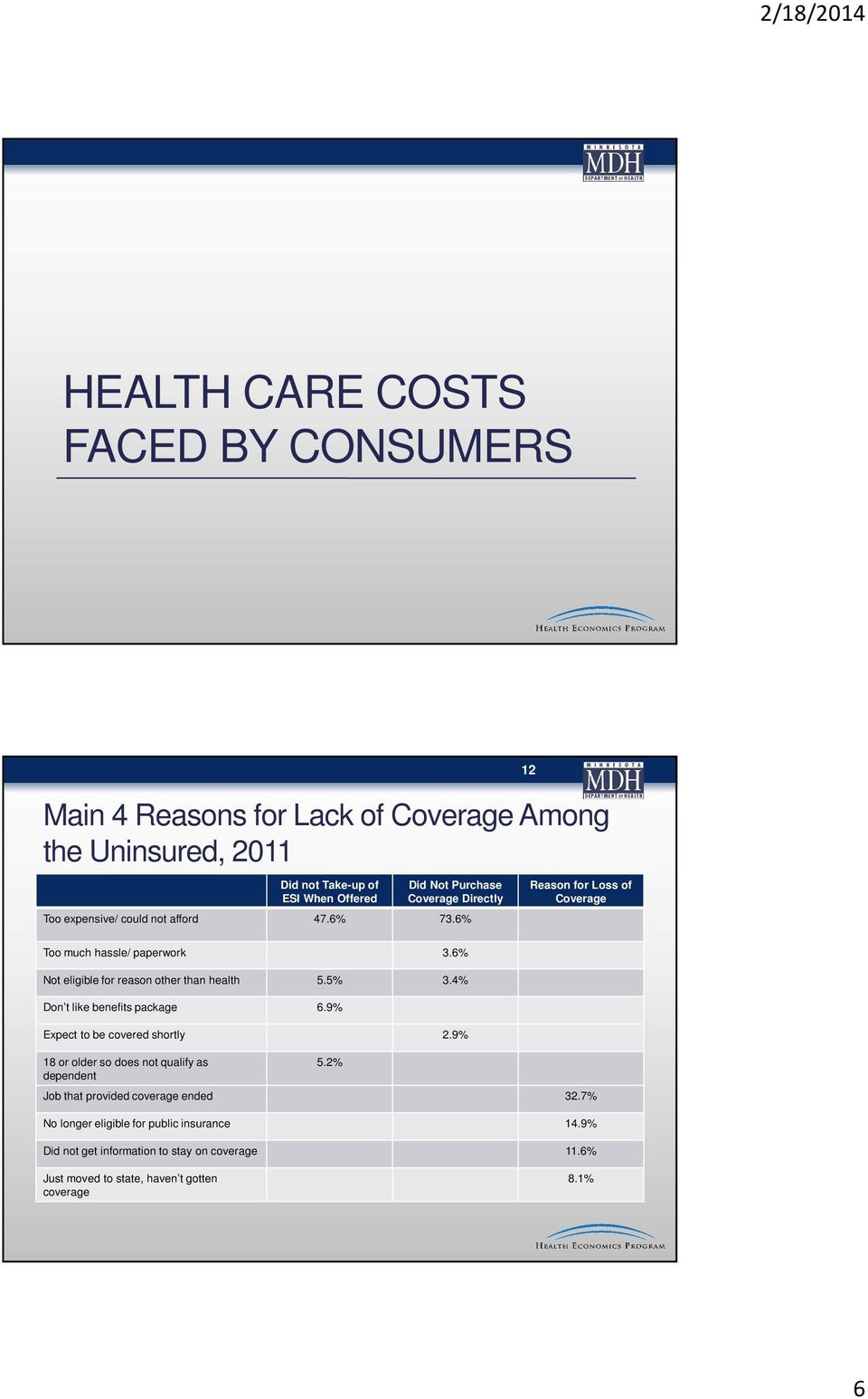6% Not eligible for reason other than health 5.5% 3.4% Don t like benefits package 6.9% Expect to be covered shortly 2.