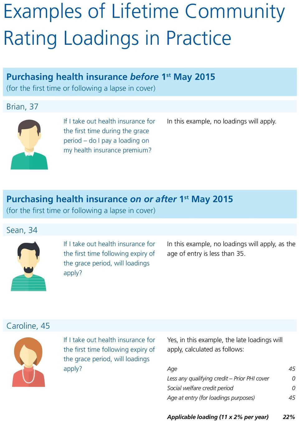 Purchasing health insurance on or after 1 st May 2015 (for the first time or following a lapse in cover) Sean, 34 If I take out health insurance for the first time following expiry of the grace