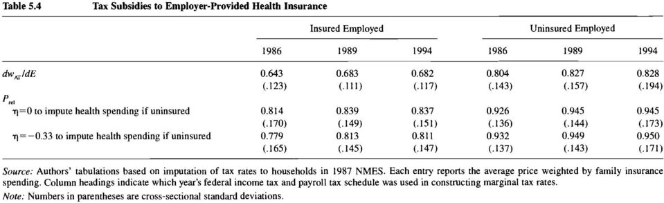 813 0.811 0.932 0.949 0.950 (.165) (.145) (.147) (.137) (.143) (.171) Source: Authors tabulations based on imputation of tax rates to households in 1987 NMES.