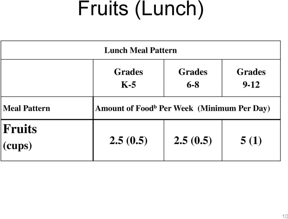 Fruits (cups) Amount of Food b Per Week