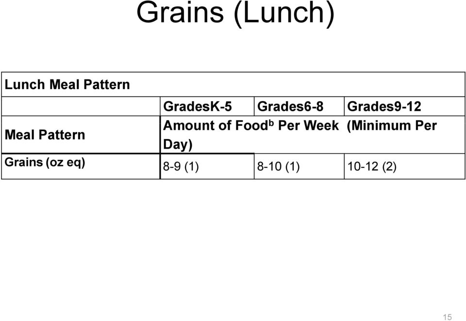 Food Meal Pattern b Per Week (Minimum Per