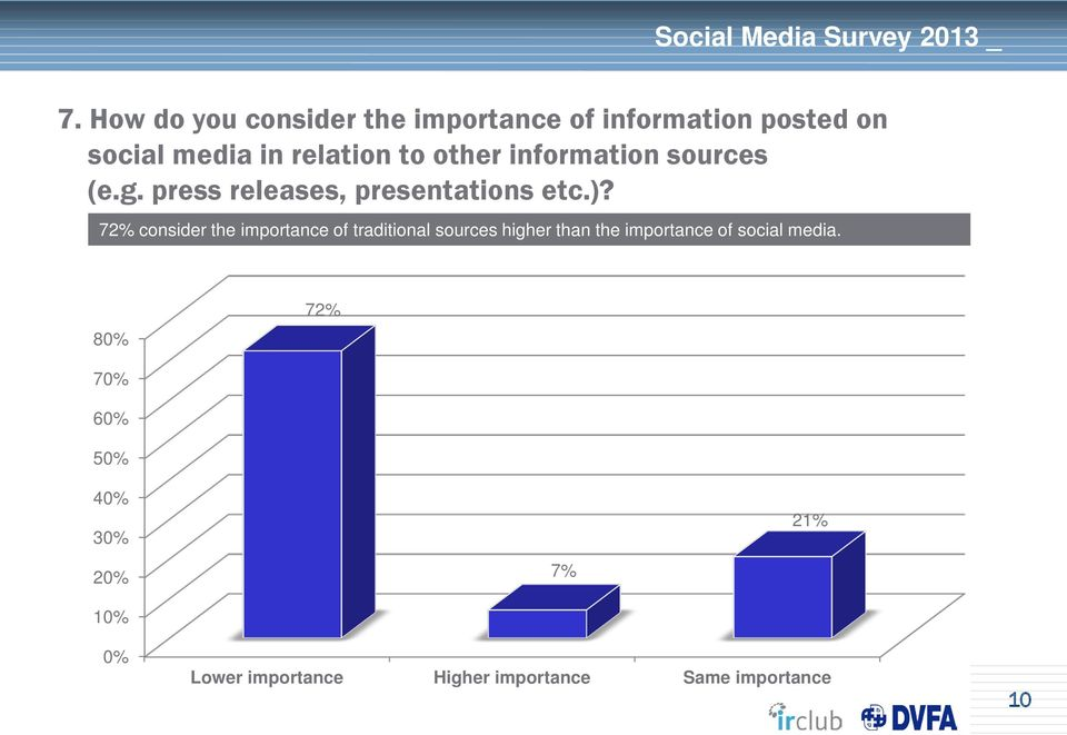72% consider the importance of traditional sources higher than the importance of