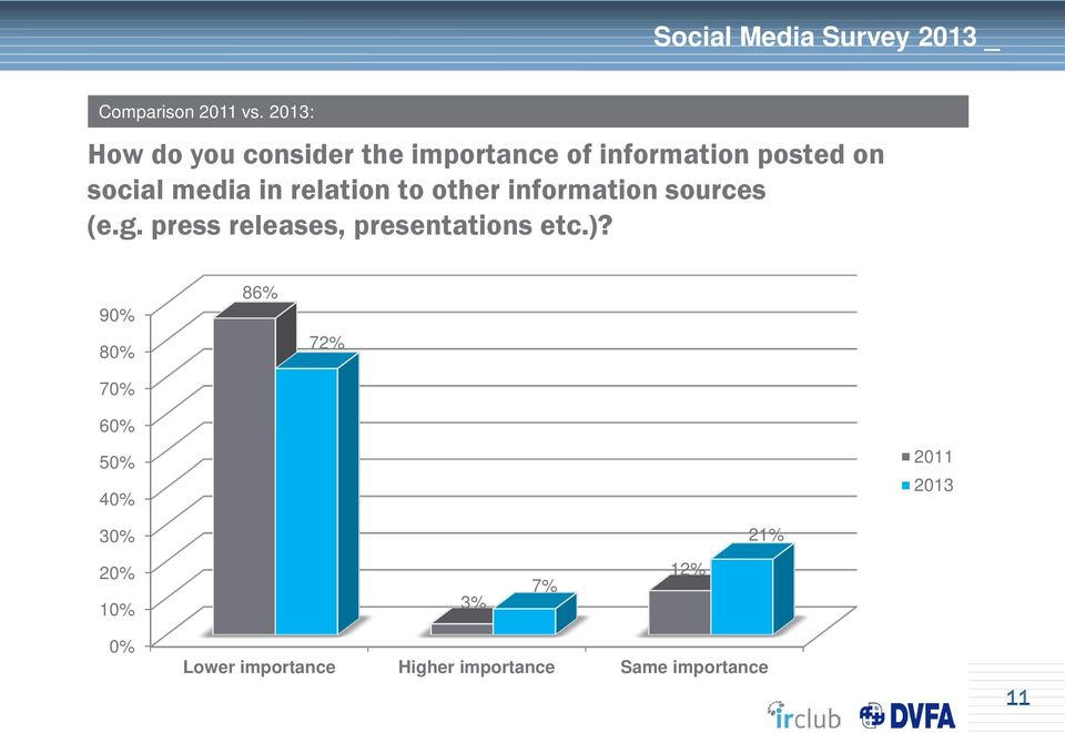 social media in relation to other information sources (e.g.
