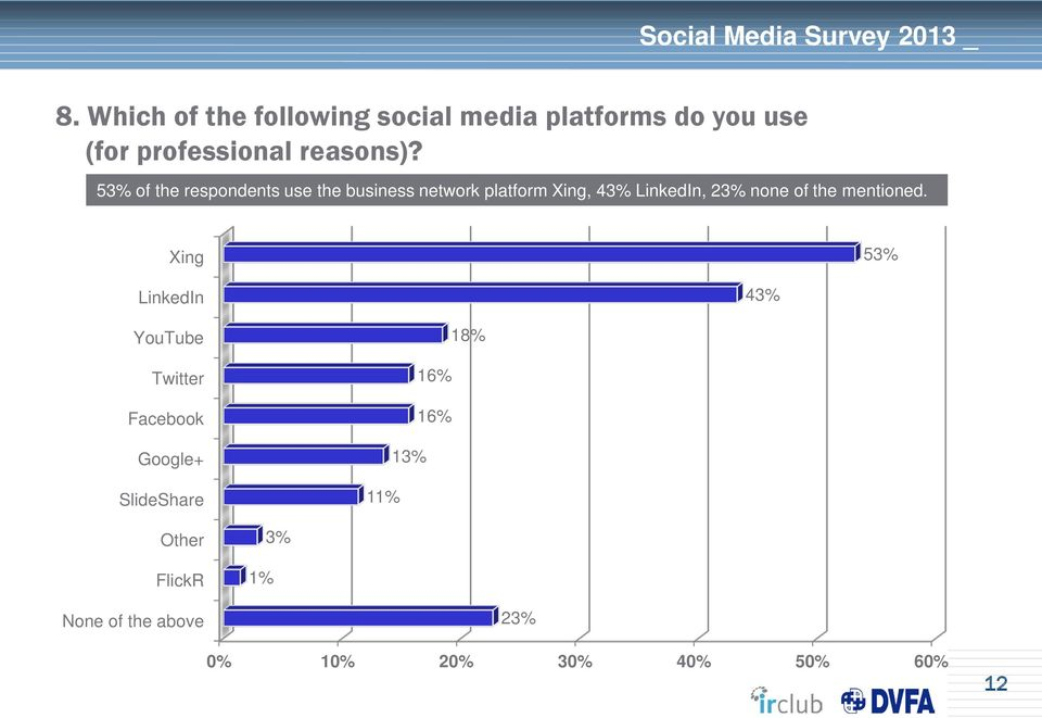 53% of the respondents use the business network platform Xing, 43% LinkedIn, 23%