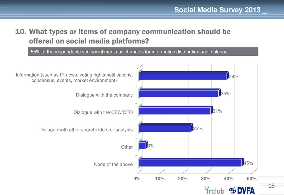 Information (such as IR news, voting rights notifications, consensus, events, market environment) 38%