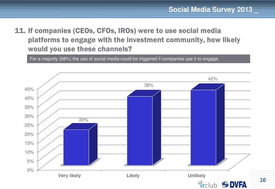 For a majority (58%) the use of social media could be triggered if companies