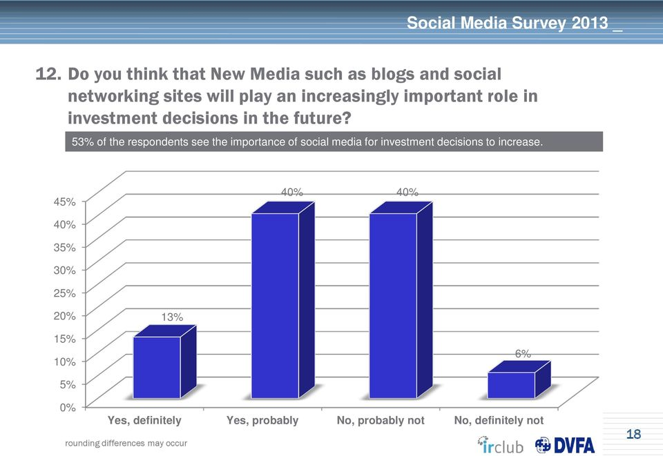 53% of the respondents see the importance of social media for investment decisions to increase.