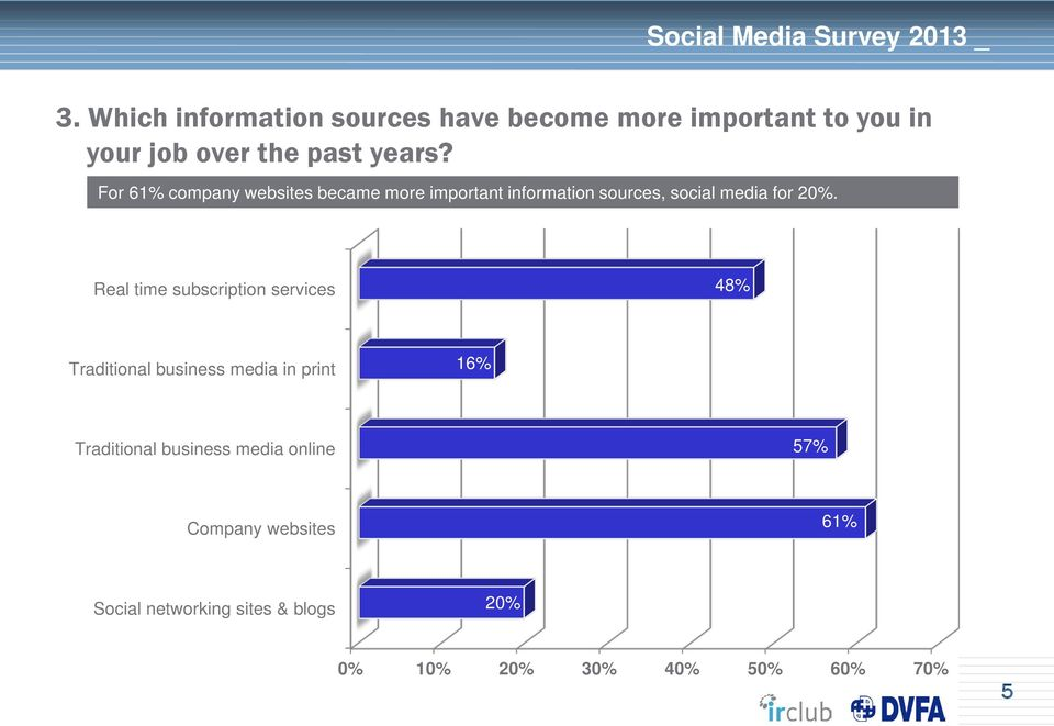 For 61% company websites became more important information sources, social media for.
