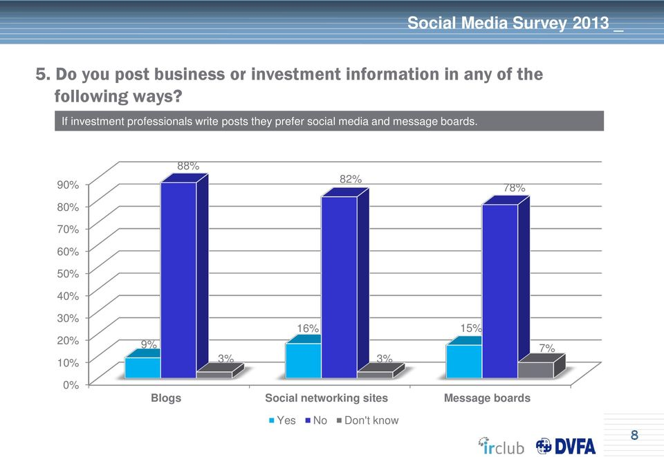 If investment professionals write posts they prefer social media and