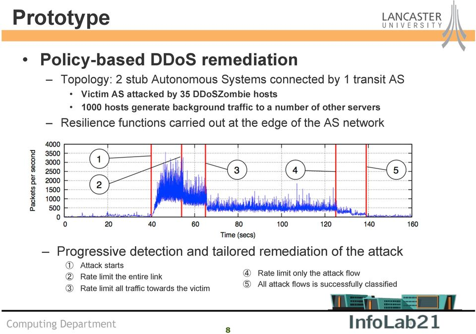 the edge of the AS network Progressive detection and tailored remediation of the attack Attack starts Rate limit the entire