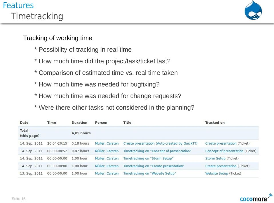 real time taken * How much time was needed for bugfixing?