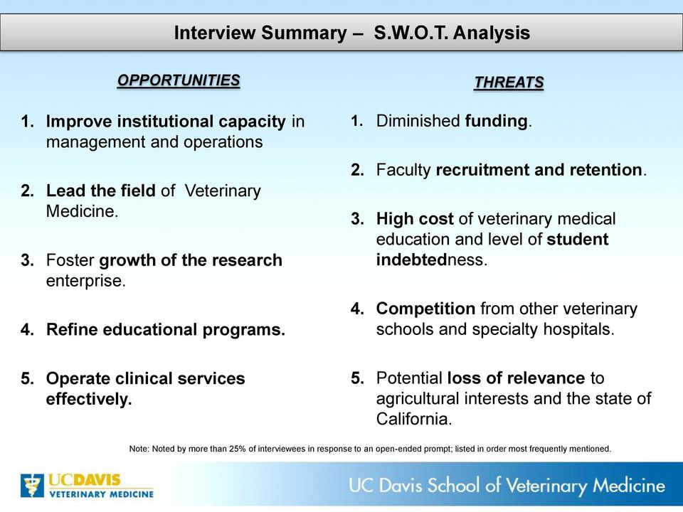 Faculty recruitment and retention. 3. High cost of veterinary medical education and level of student indebtedness. 4.