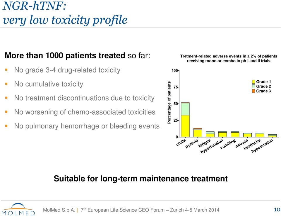discontinuations due to toxicity No worsening of chemo-associated toxicities