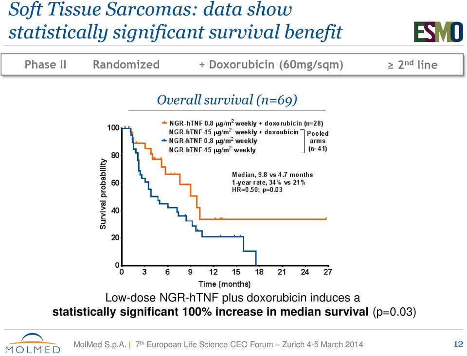 Overall survival (n=69) Low-dose NGR-hTNF plus doxorubicin induces