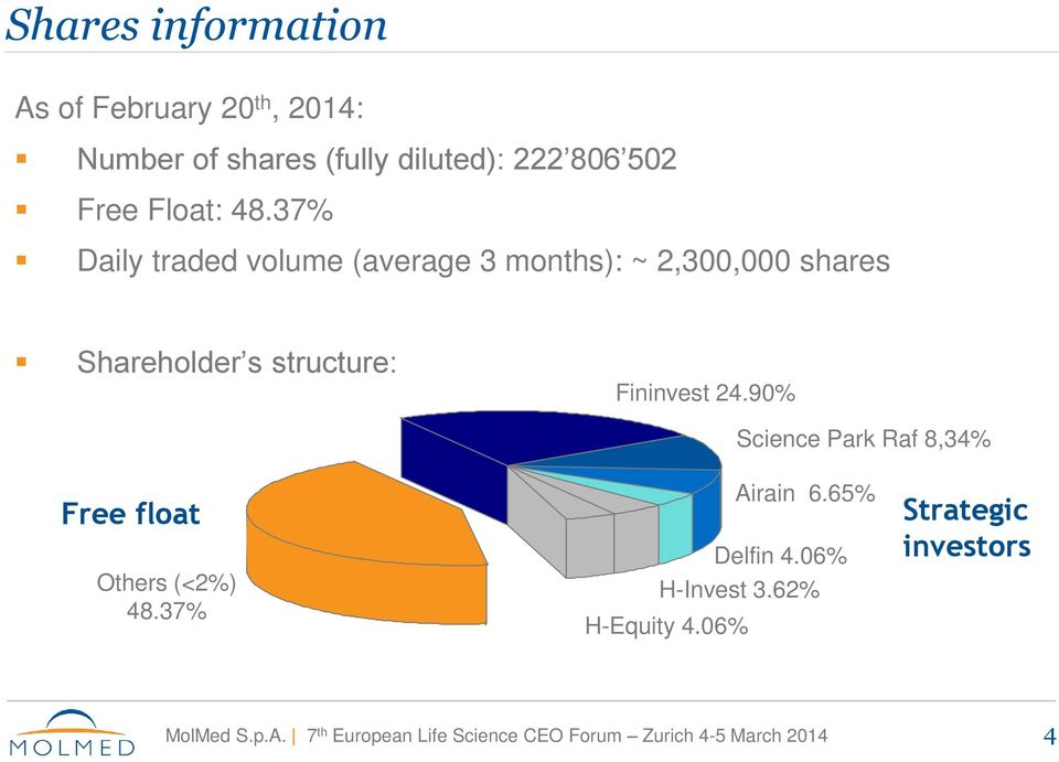 37% Daily traded volume (average 3 months): ~ 2,300,000 shares Shareholder s