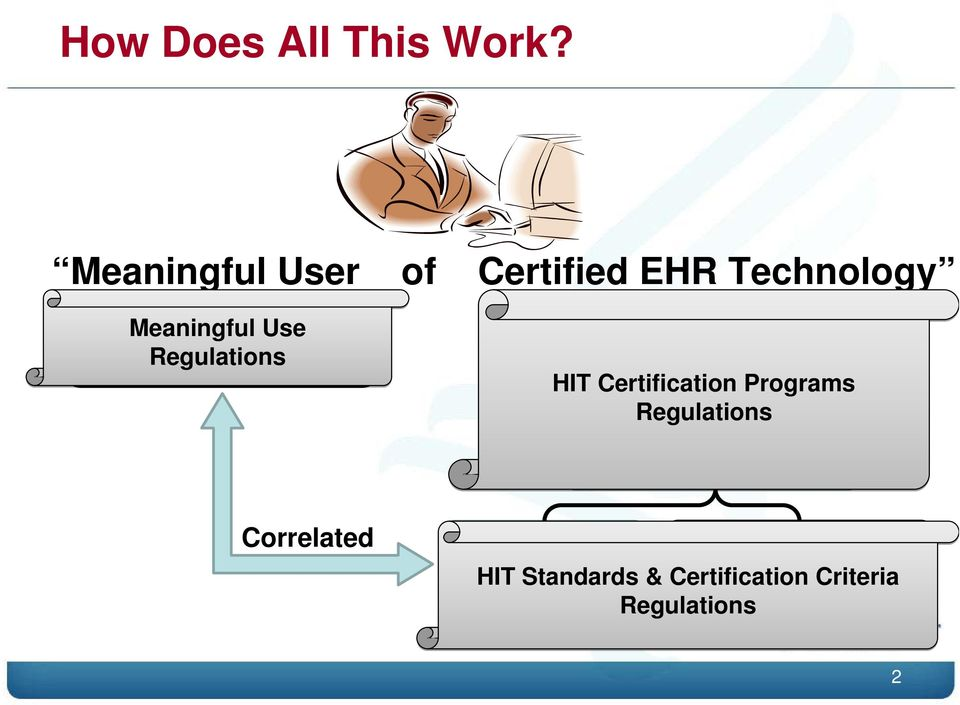 Measures Certified Complete EHR = Combination of Certified EHR Modules HIT