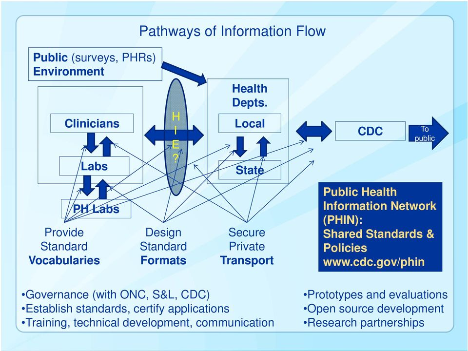 Health Information Network (PHIN): Shared Standards & Policies www.cdc.