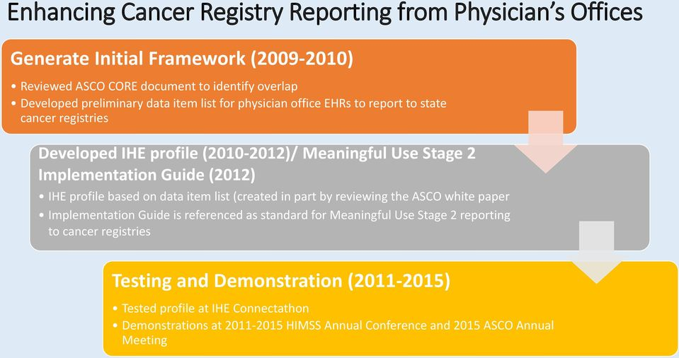 profile based on data item list (created in part by reviewing the ASCO white paper Implementation Guide is referenced as standard for Meaningful Use Stage 2 reporting to