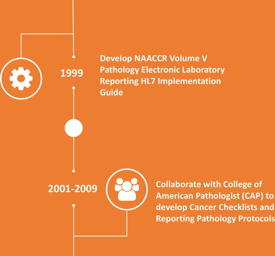 Collaborate with College of American Pathologist (CAP)